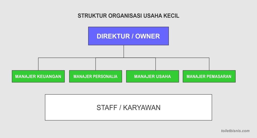 Struktur Organisasi Usaha Kecil, Jenis dan Contohnya ...