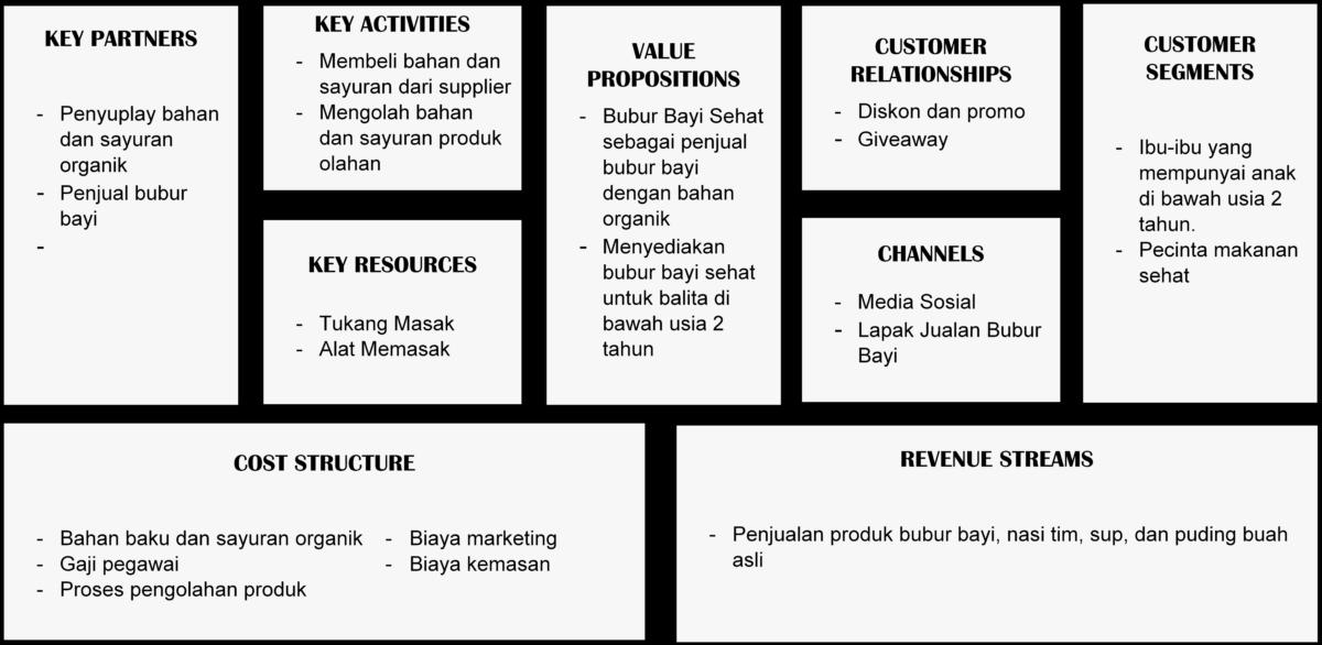 Cara Membuat Bisnis Model Canvas + Template dan Contohnya