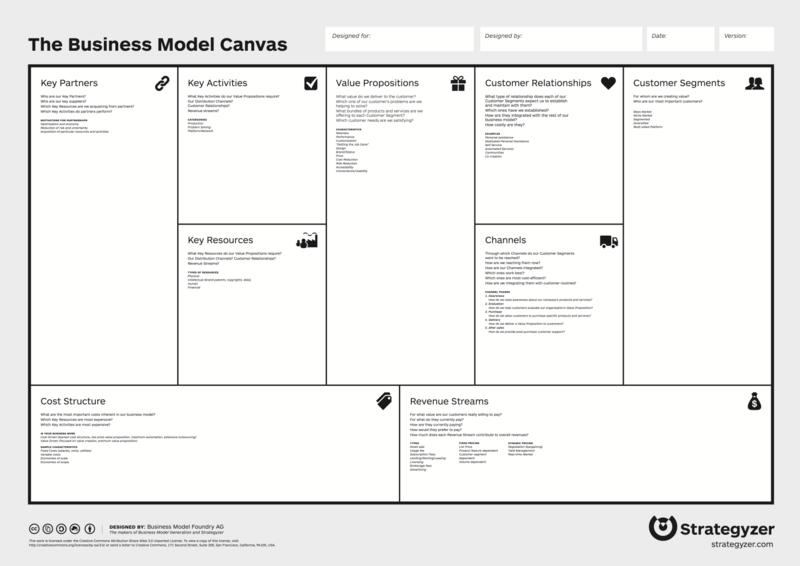 Cara Membuat Bisnis Model Canvas Template Dan Contohnya