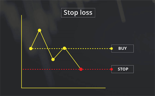 Pengertian Stop Loss